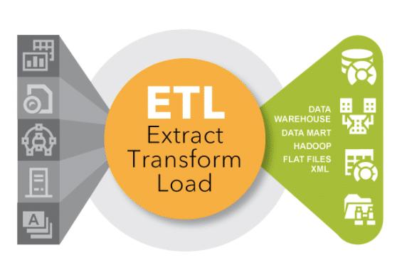 ETL: Preparing Data for Analysis.