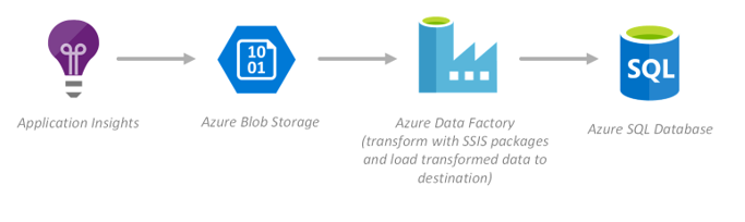 Azure Data Architecture Guide.