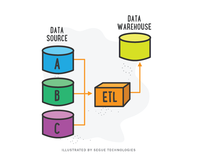 ETL and its Application in Data Warehouses.