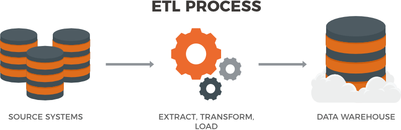 Understanding Extract, Transform and Load (ETL) in Data Analytics.