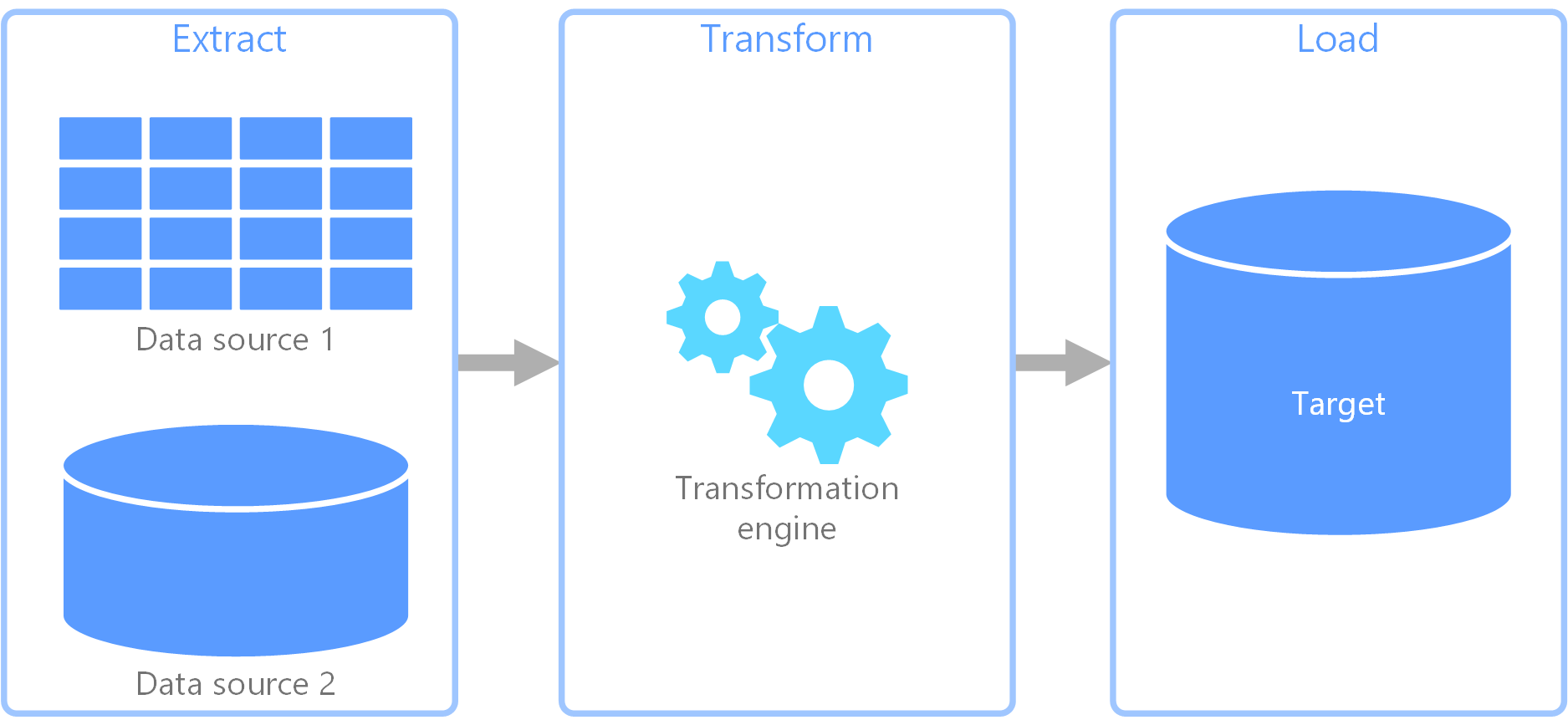 Extract, transform, and load (ETL).