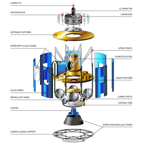 Orbiter.ch Space News: MSG.