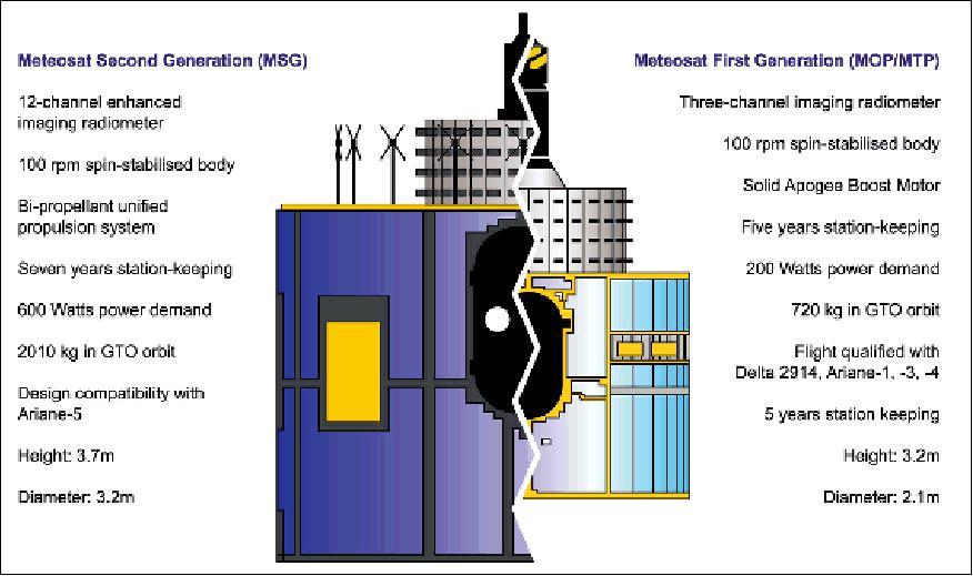 Meteosat Second Generation.