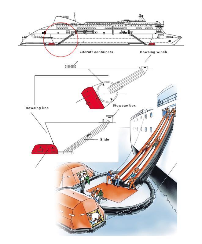 Marine evacuation systems (MES).