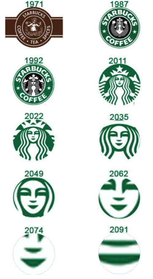 Starbucks Logo Evolution.