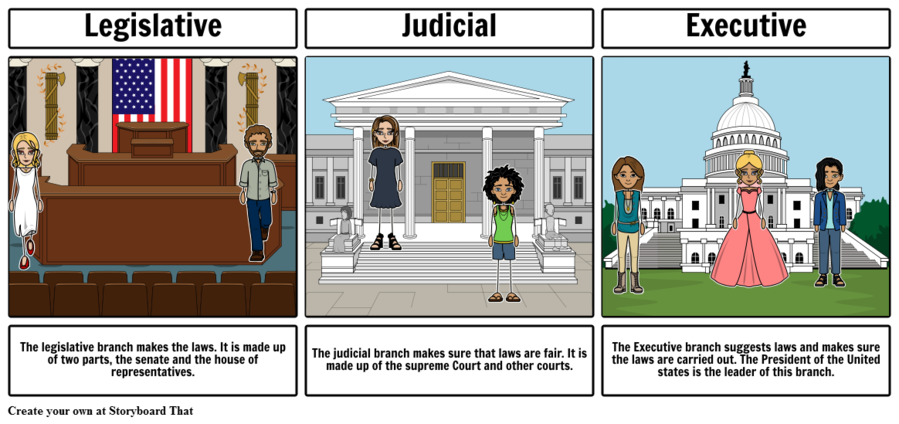 Executive Branch clipart Legislature Judiciary Executive Branch.