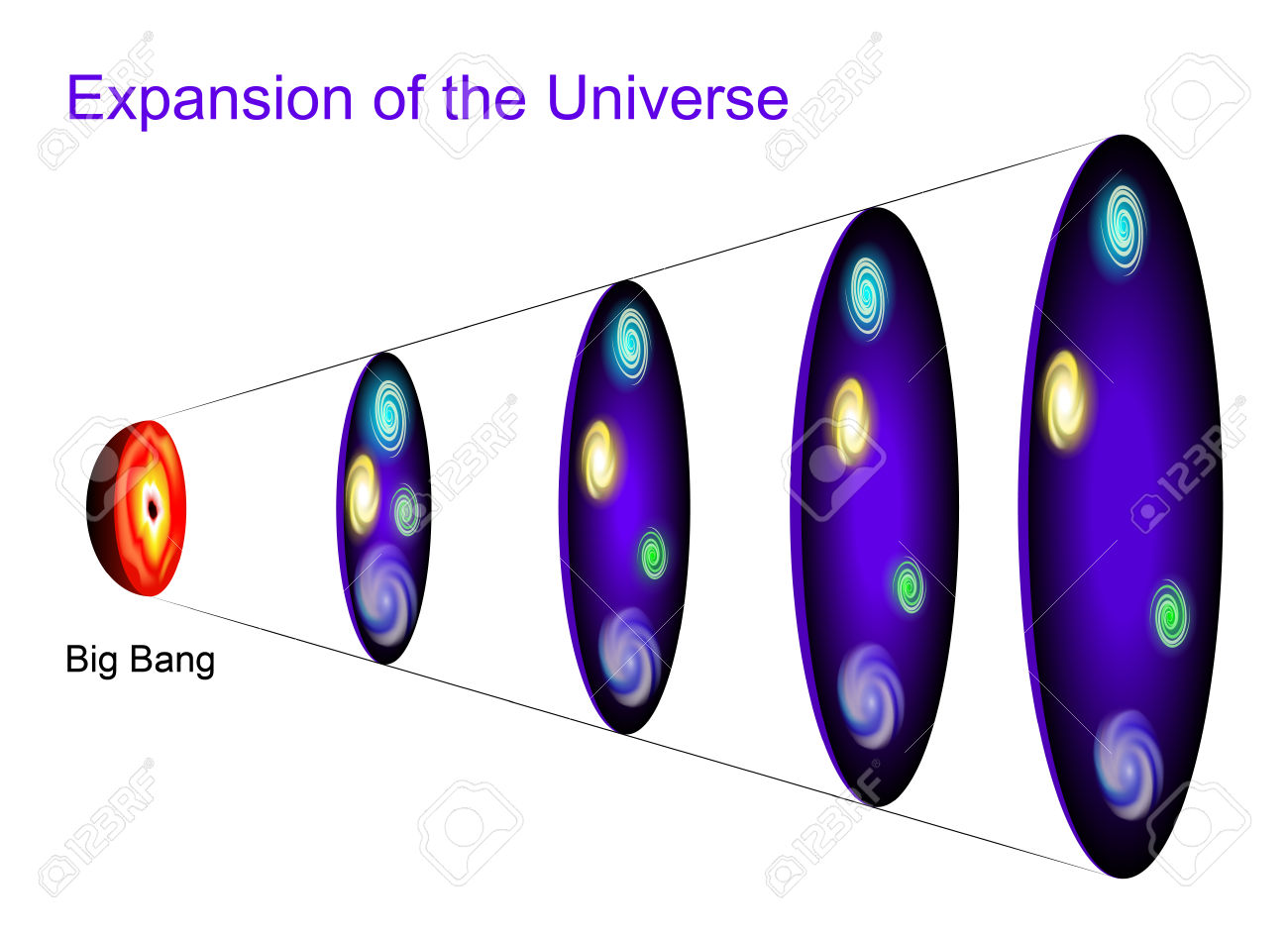 Metric Expansion Of Space. The Illustration Shows Of Space At.