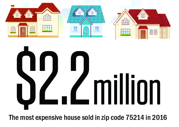 East Dallas stats: Real Estate.