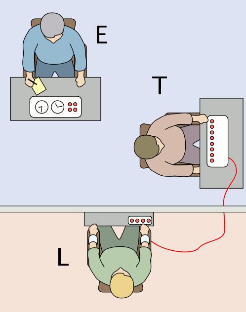The Milgram Experiment: The Power of Authority.