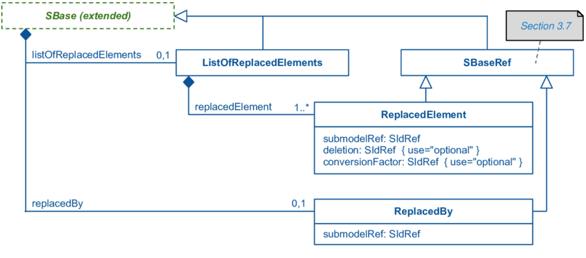 The extension of SBase and the definition of the.