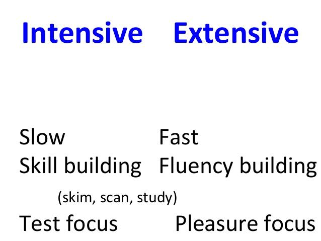 ER: Extensive Reading/Effective Reading.