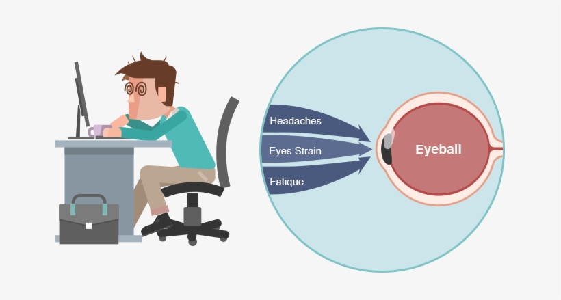 Eye Strain Eye Strain.