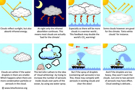 clouds Infographics.