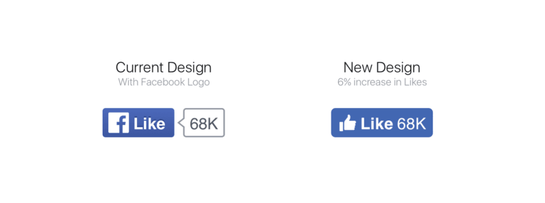 Facebook has redesigned its Like, Share, Follow and Save buttons.