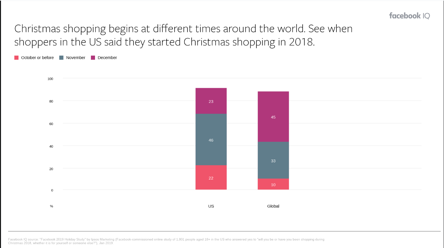 Christmas Facebook Post Templates + Why You Should Start.