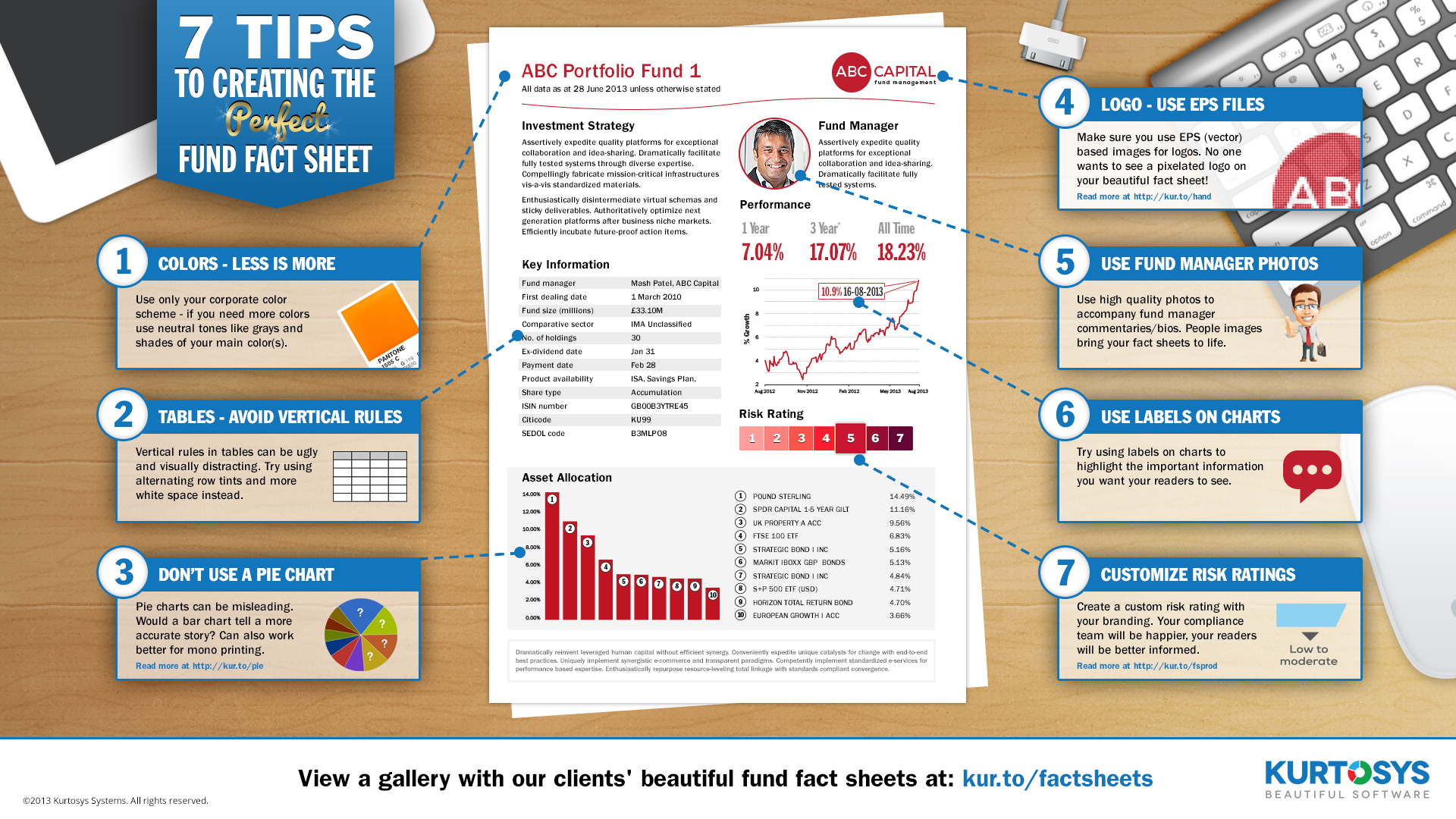 7 Tips to Creating the Perfect Fund Fact Sheet [INFOGRAPHIC].