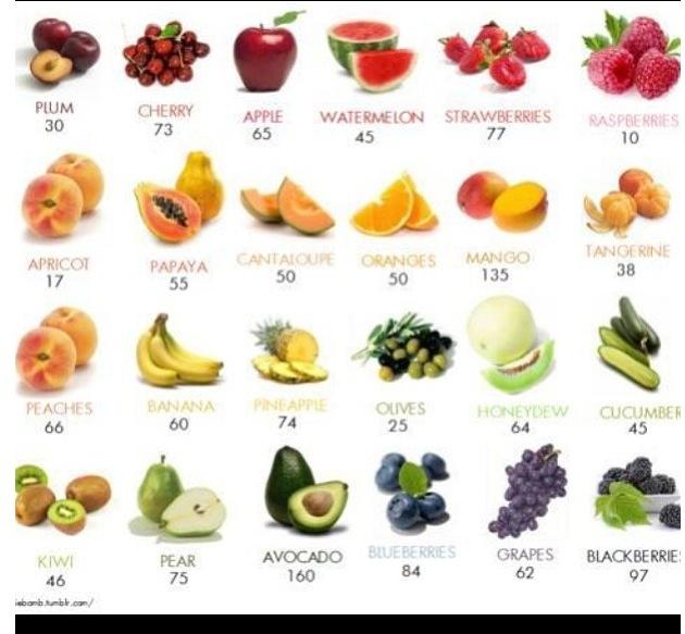 1000+ ideas about Fruit Calories on Pinterest.