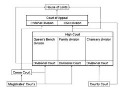 Family proceedings court.
