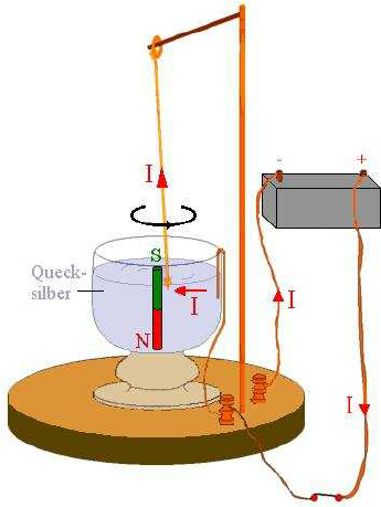 Modelling and simulation of a simple homopolar motor of Faraday's.