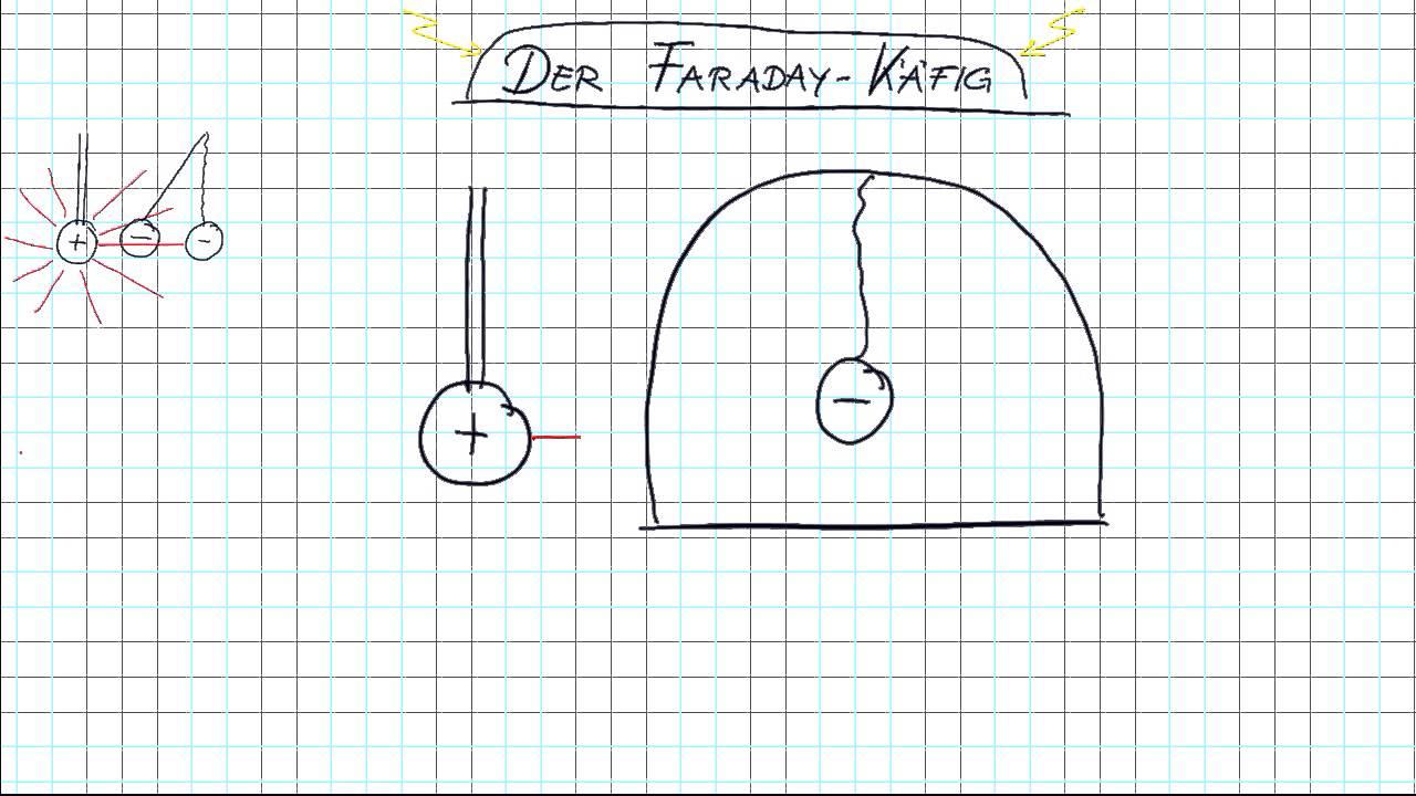 Der Faraday Käfig.