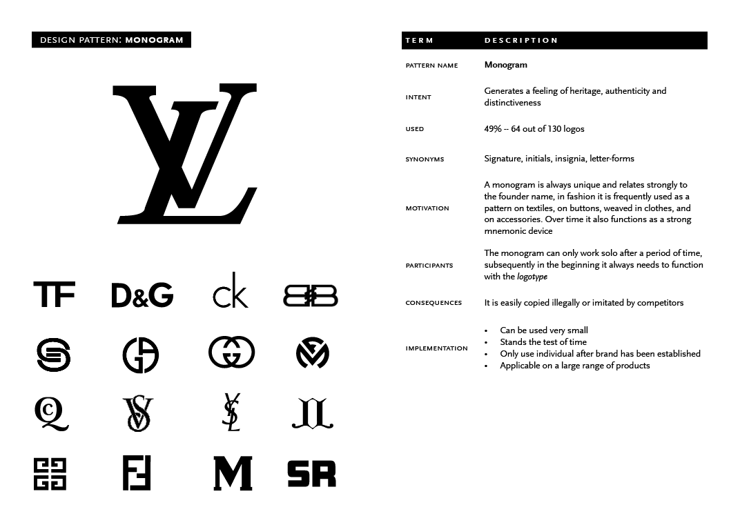 Research paper on iconic fashion logos.