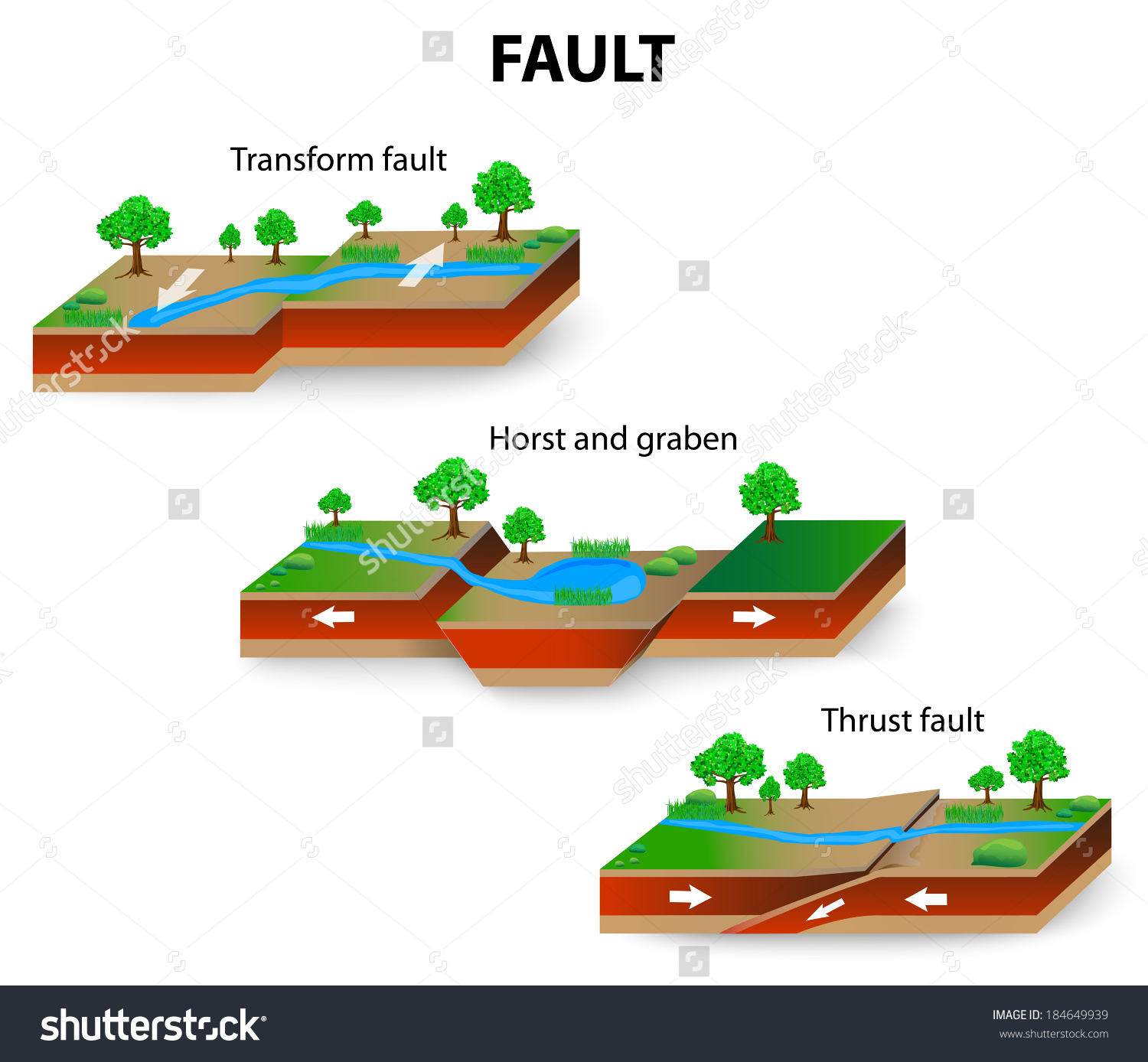 Types Geological Faults Transform Thrust Fault Stock Vector.