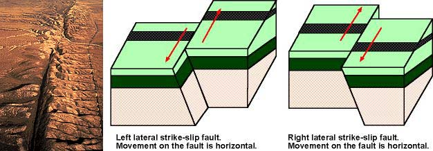Earthquakes Module 5 Environmental Geology.
