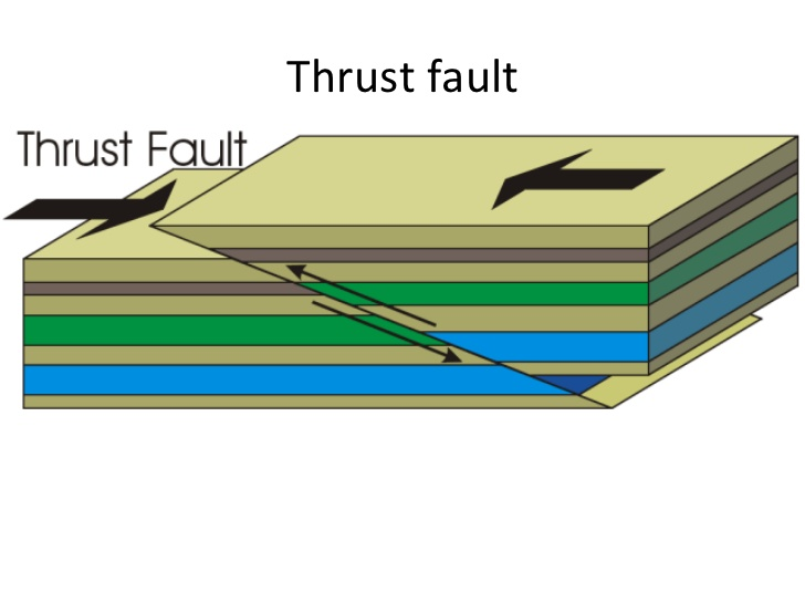 Faults types.