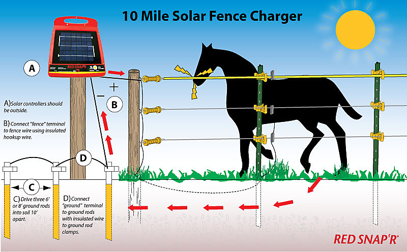 Red Snap'R® 10 Mile Solar Low Impedance Fence Charger.