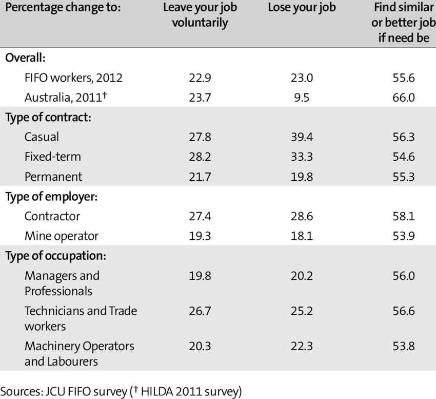 Perceived Job Security of Surveyed FIFO Workers.