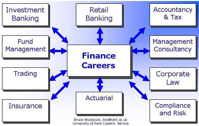 Finance Jobs.