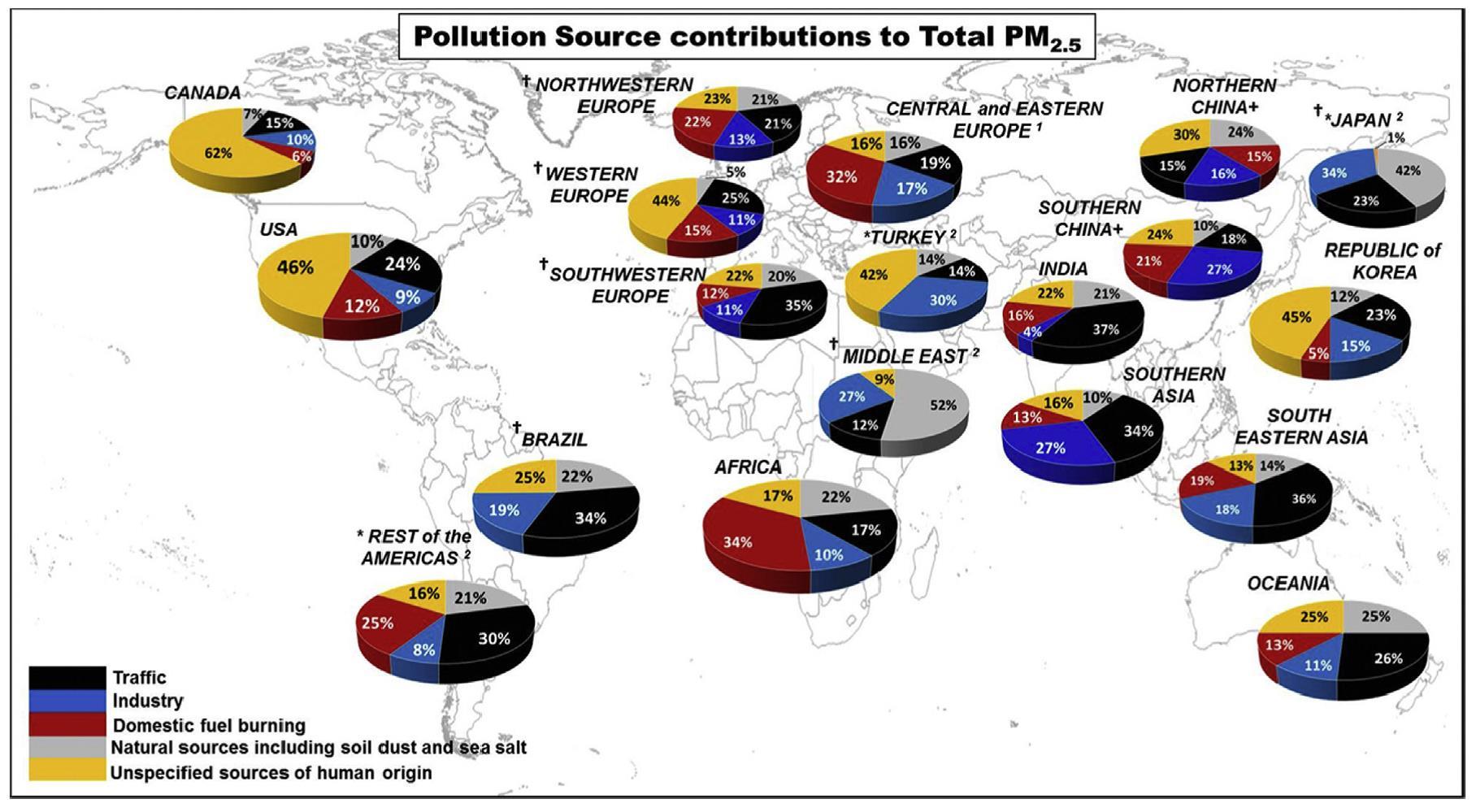 Urban air pollution.