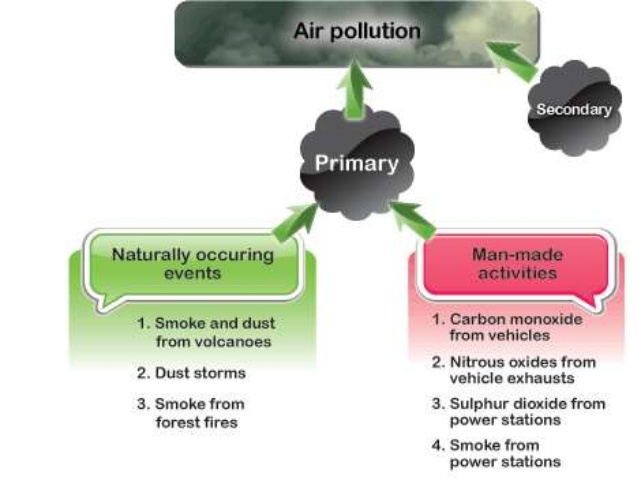 Air pollution: its causes,effects and pollutants.