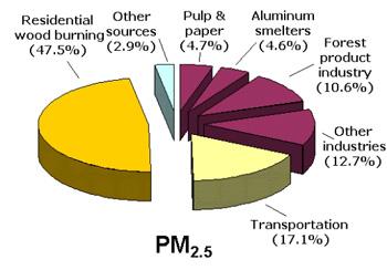 Air Quality Index (AQI).
