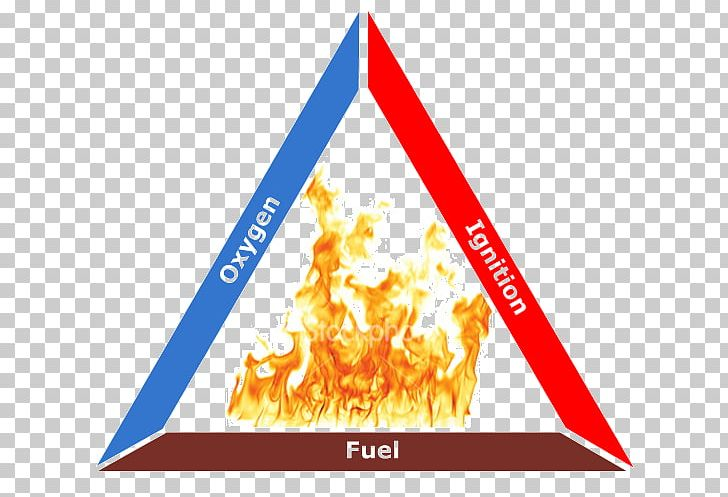 Idiom Fire Triangle Fire Safety Fire Protection PNG, Clipart.