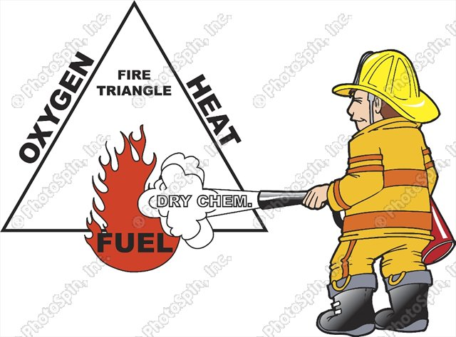 Fire triangle clipart 3 » Clipart Station.