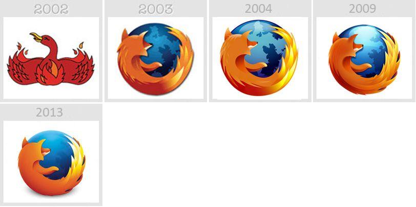 Mozilla Firefox Logo history.