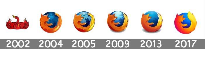 The Story Behind the Mozilla Firefox Logo.