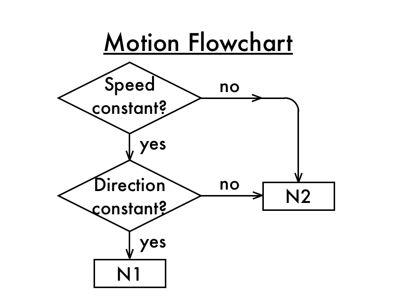 Gallery For > Newton's Laws of Motion Clipart.