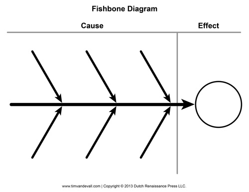 Blank Fishbone Diagram Template and Cause and Effect Graphic.