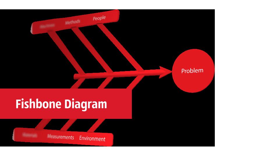 Fishbone Diagrams.