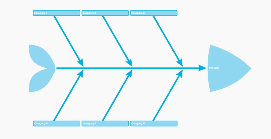 Finding the Root Cause with a Fishbone Diagram (+ Stormboard's new.