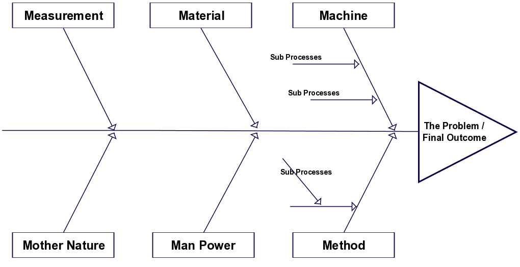 Fishbone Diagram Templates.