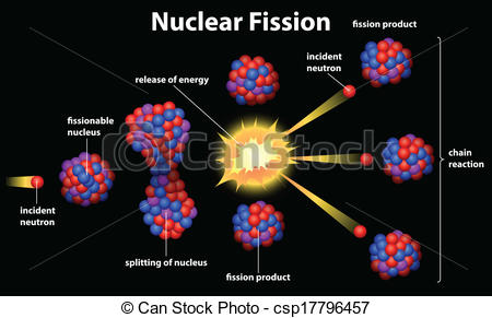 Fission Illustrations and Stock Art. 1,858 Fission illustration.