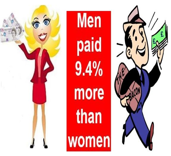 Gender pay gap will continue for five decades in UK.