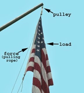 Flagpole pulley clipart 3 » Clipart Portal.