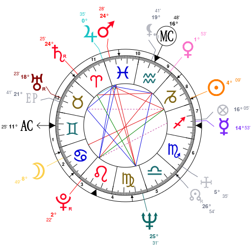 Astrology: Phil Spector, date of birth: 1939/12/26, Horoscope.