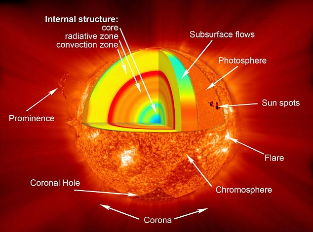 The sun's solar flares keep on getting stronger.