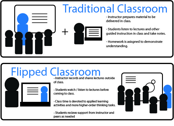 flipped classroom clipart free.