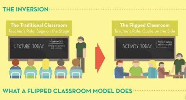 Gallery For > Flipped Classroom Clip Art.